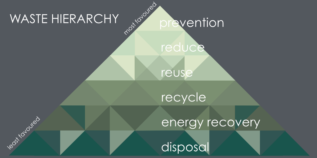 Waste Hierarchy Pyramid NEW.001